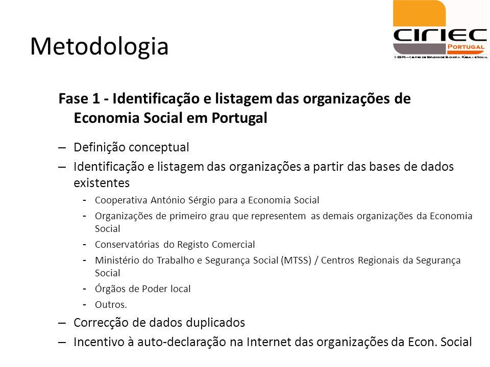 Metodologia Fase 1 - Identificação e listagem das organizações de Economia Social em Portugal. Definição conceptual.