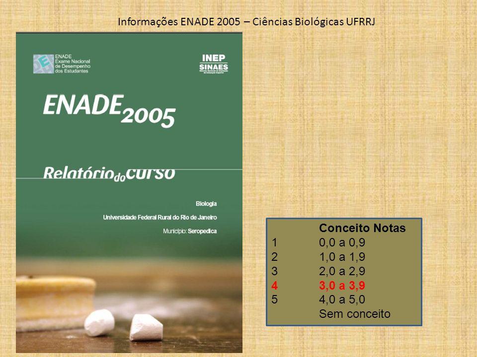 Informações ENADE 2005 – Ciências Biológicas UFRRJ