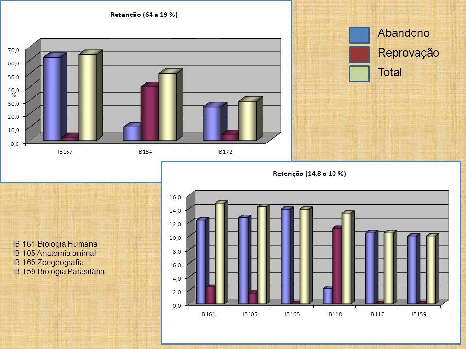 Abandono Reprovação Total IB 161 Biologia Humana