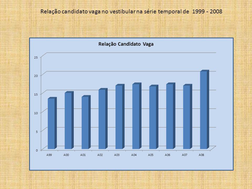 Relação candidato vaga no vestibular na série temporal de 1999 - 2008