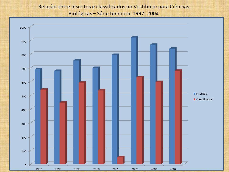Relação entre inscritos e classificados no Vestibular para Ciências Biológicas – Série temporal 1997- 2004