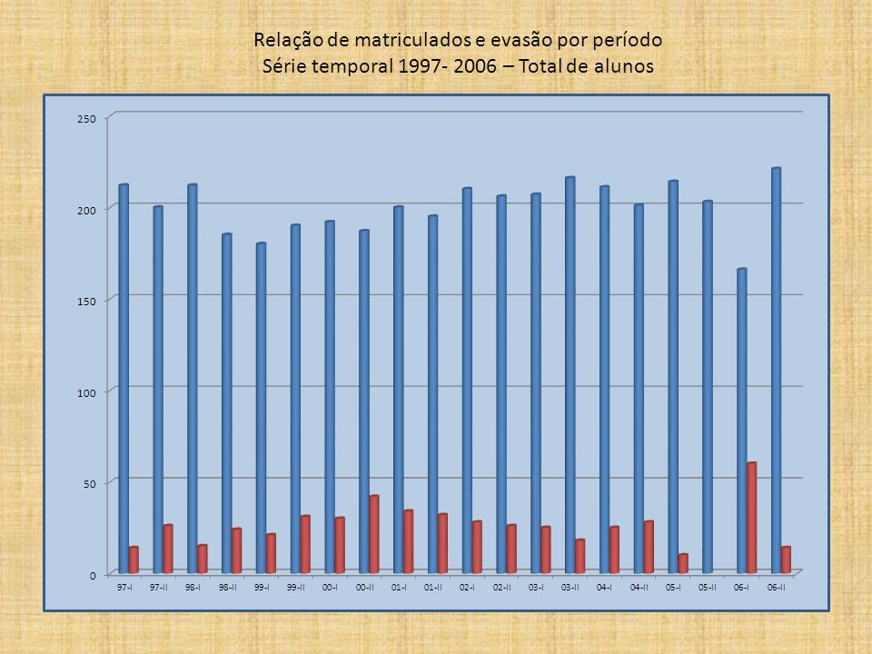Relação de matriculados e evasão por período