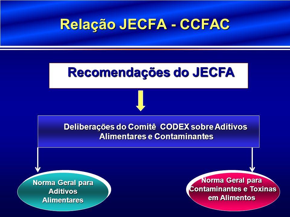 Relação JECFA - CCFAC Recomendações do JECFA