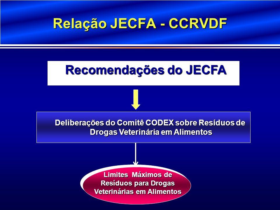 Relação JECFA - CCRVDF Recomendações do JECFA