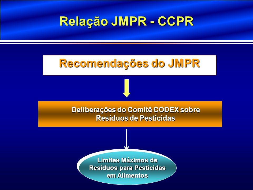 Relação JMPR - CCPR Recomendações do JMPR