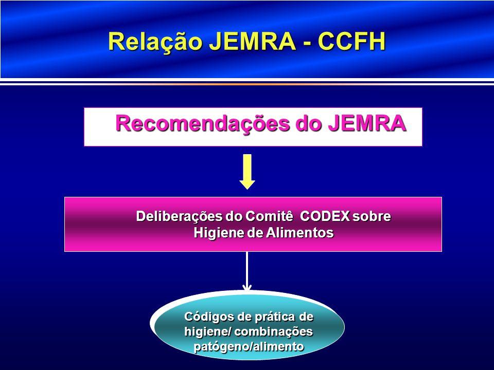 Relação JEMRA - CCFH Recomendações do JEMRA