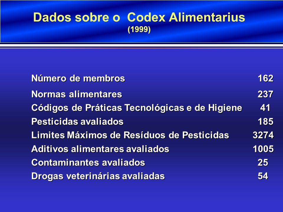 Dados sobre o Codex Alimentarius (1999)