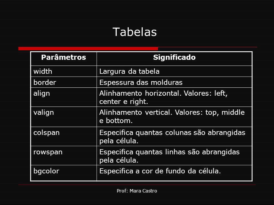 Tabelas Parâmetros Significado width Largura da tabela border