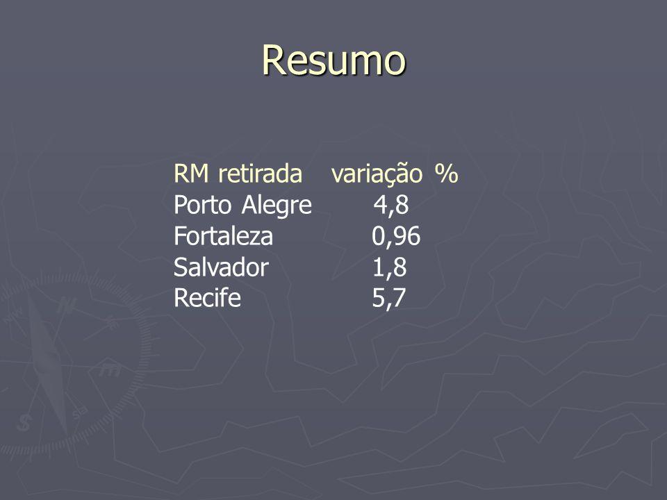 Resumo RM retirada variação % Porto Alegre 4,8 Fortaleza 0,96