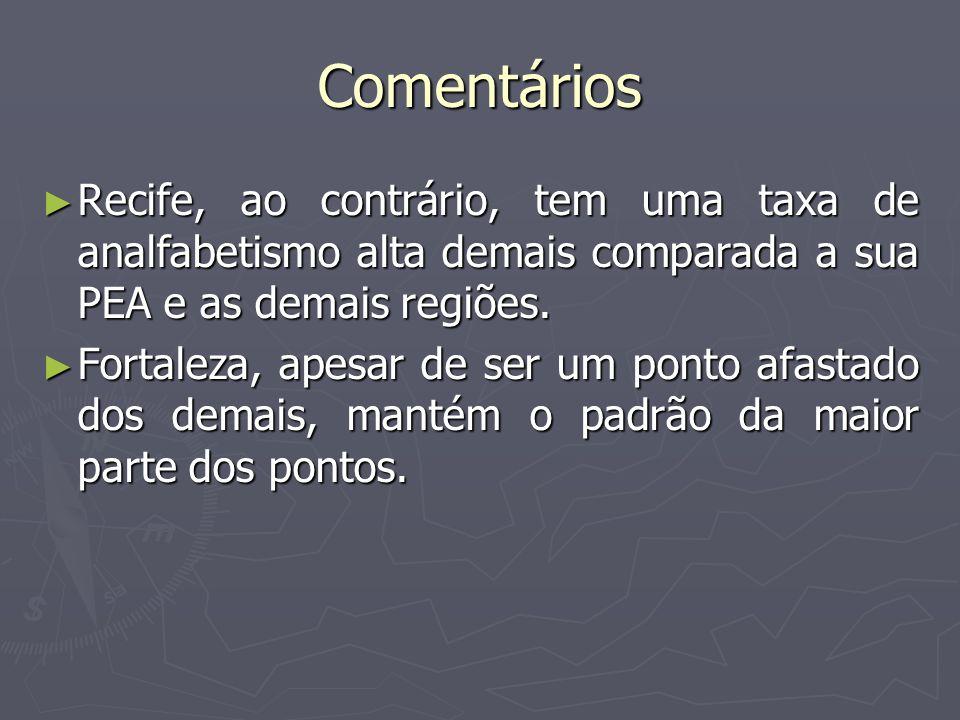 Comentários Recife, ao contrário, tem uma taxa de analfabetismo alta demais comparada a sua PEA e as demais regiões.