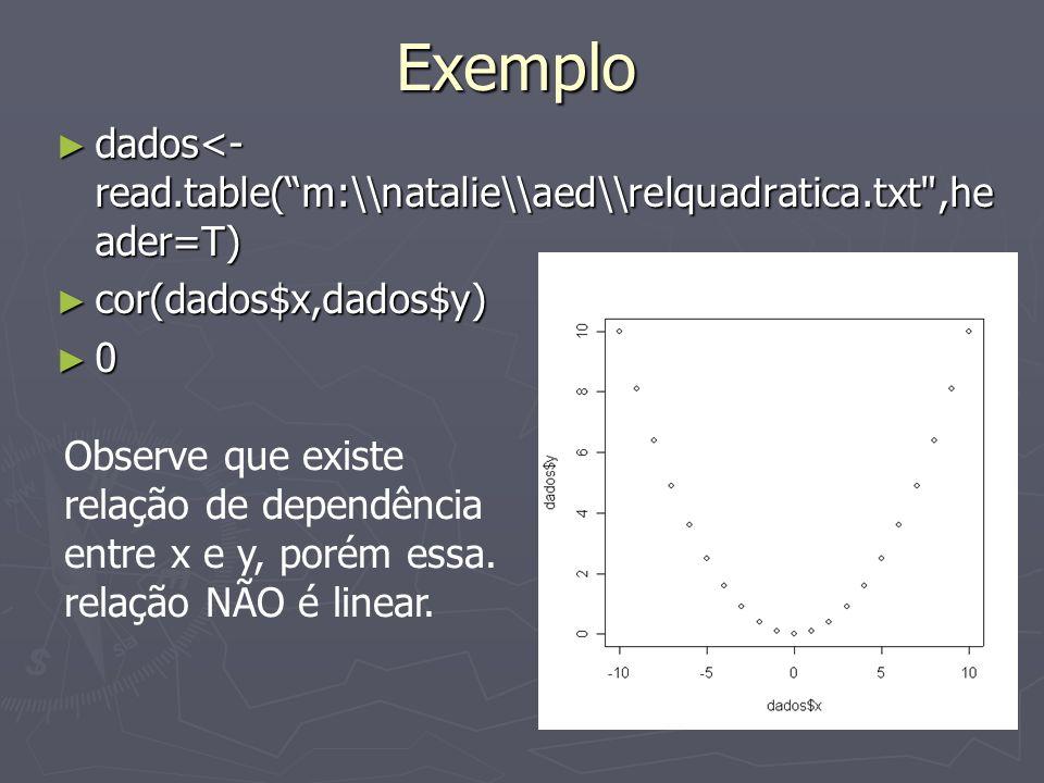 Exemplo dados<-read.table( m:\\natalie\\aed\\relquadratica.txt ,header=T) cor(dados$x,dados$y) Observe que existe.