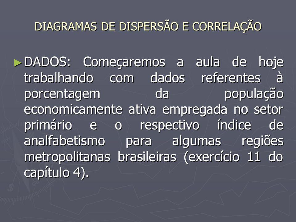 DIAGRAMAS DE DISPERSÃO E CORRELAÇÃO