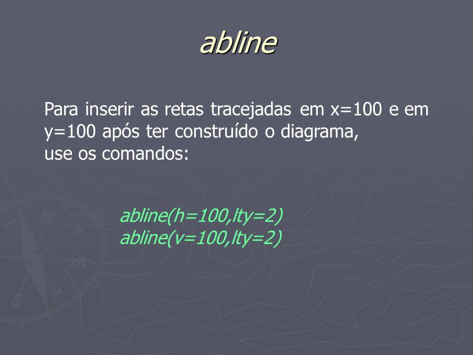 abline Para inserir as retas tracejadas em x=100 e em