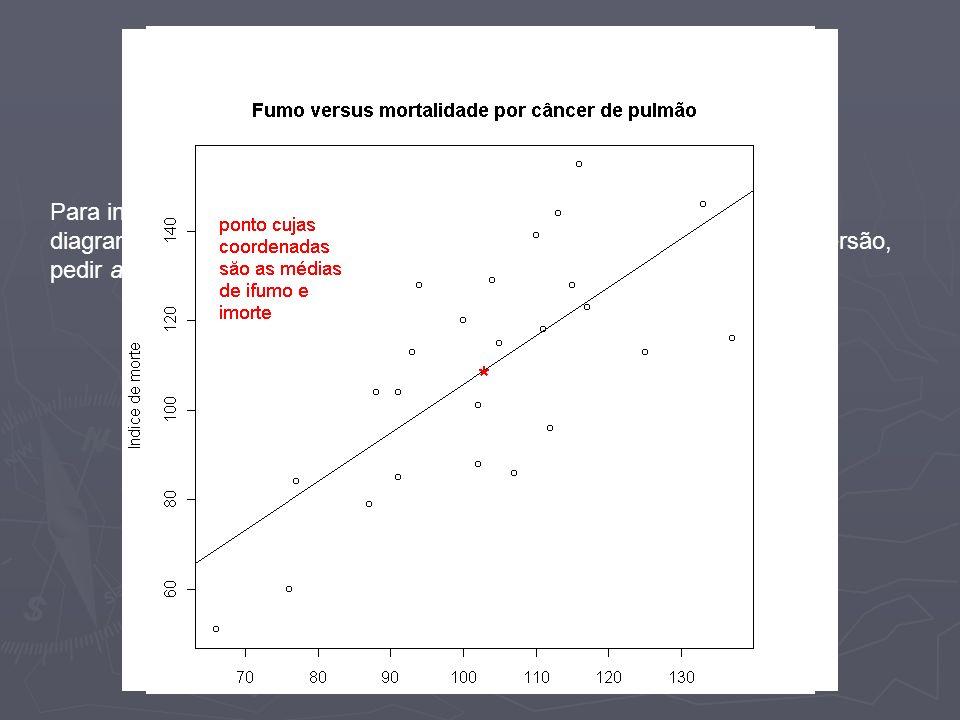 Gráfico da reta obtida Para inserir o gráfico da reta obtida no ajuste de mínimos quadrados no.