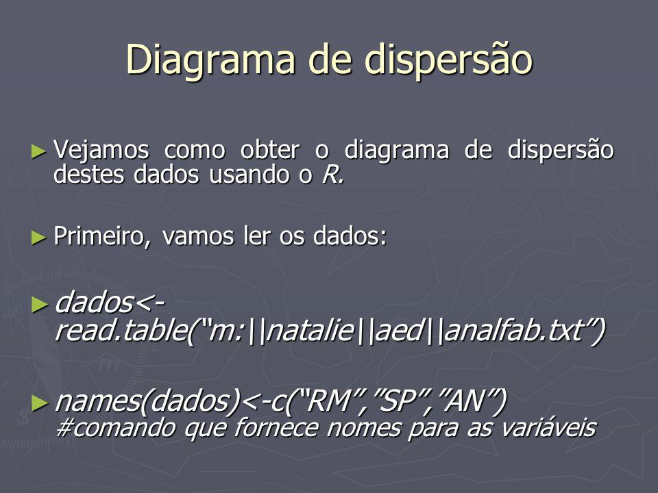 Diagrama de dispersão Vejamos como obter o diagrama de dispersão destes dados usando o R. Primeiro, vamos ler os dados:
