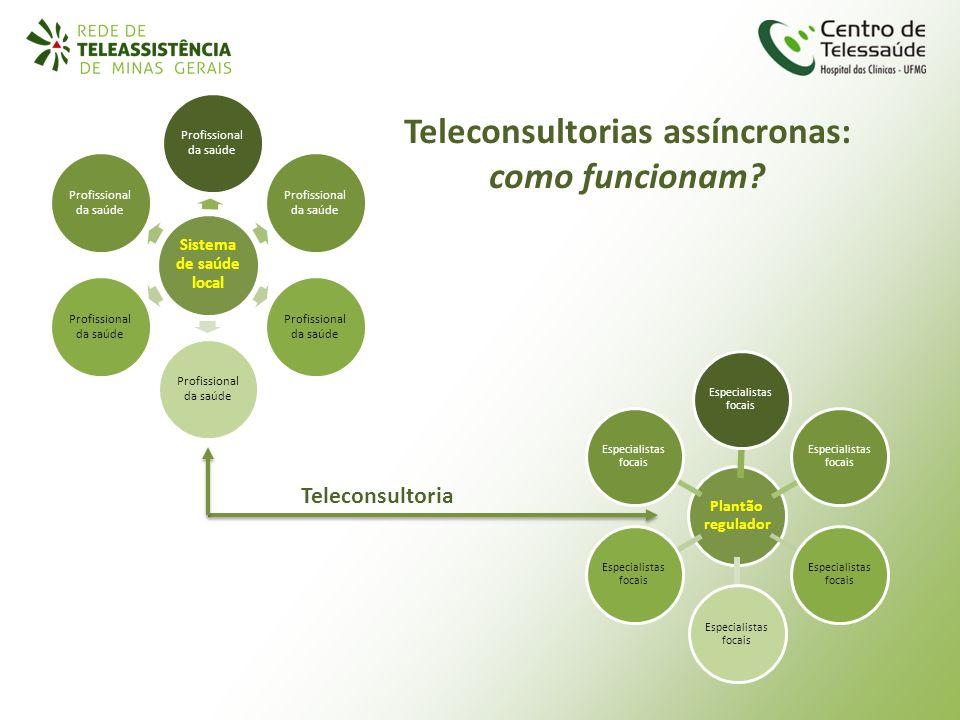 Teleconsultorias assíncronas: como funcionam