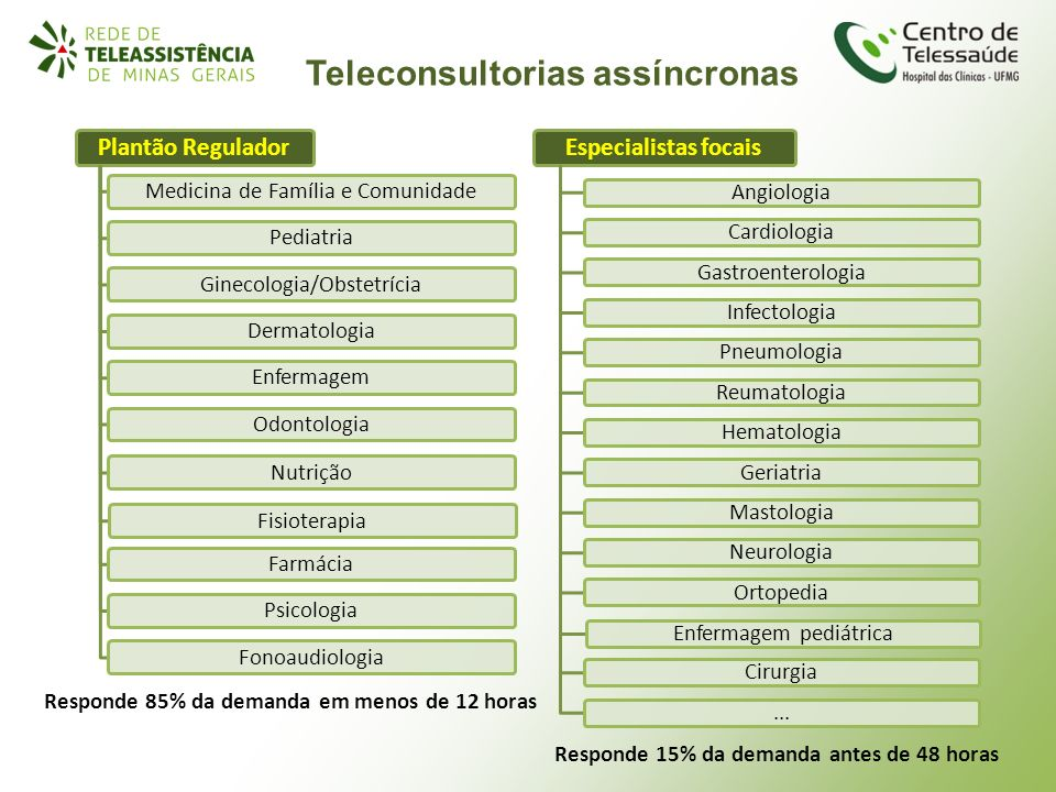 Teleconsultorias assíncronas