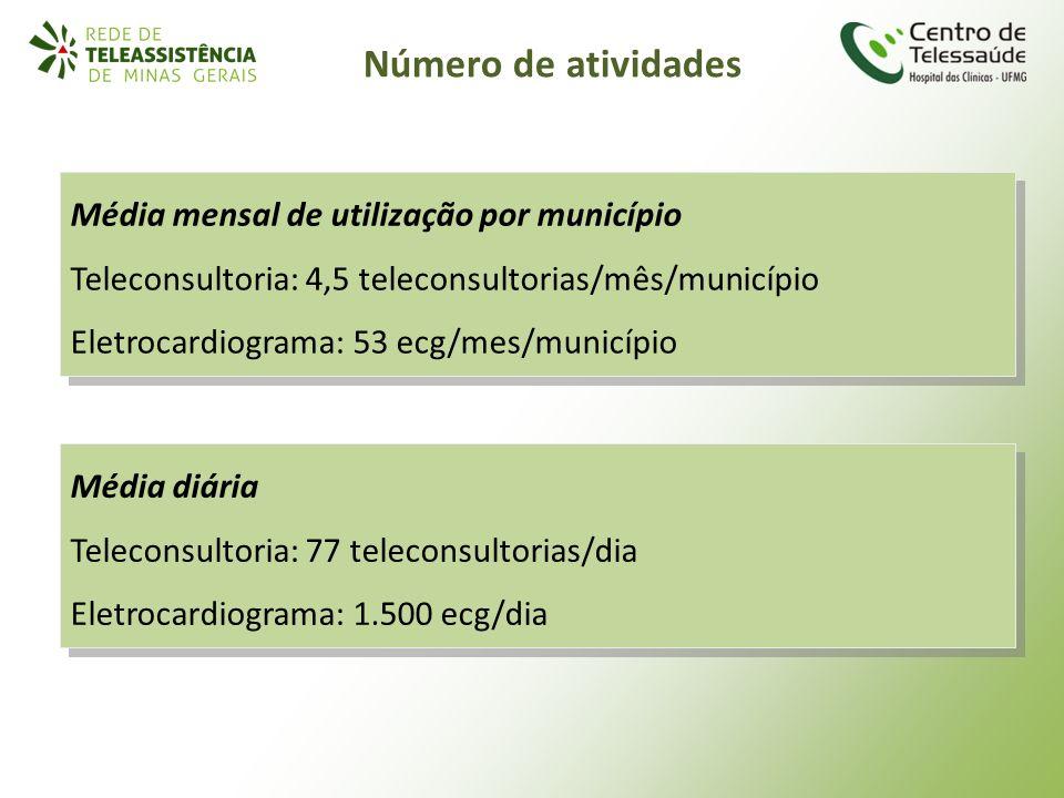 Número de atividades Média mensal de utilização por município