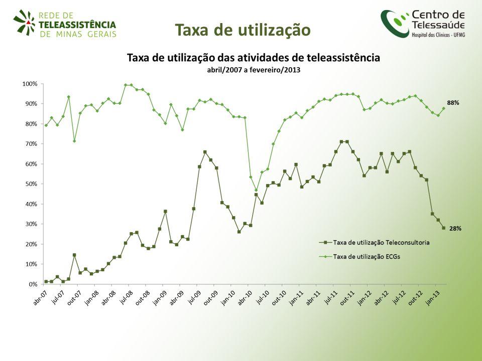 Taxa de utilização
