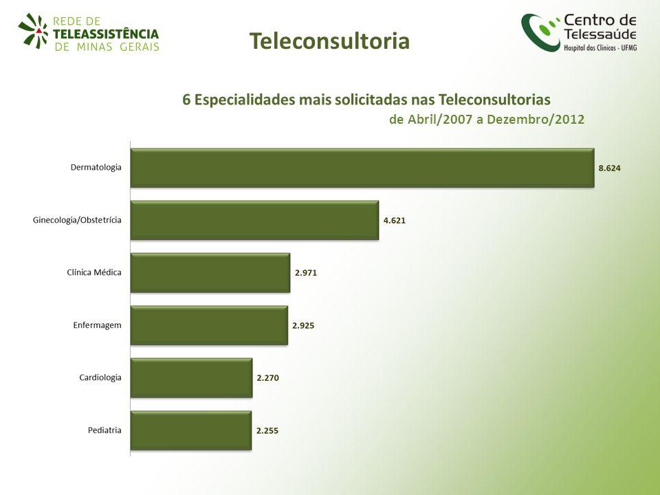 Teleconsultoria de Abril/2007 a Dezembro/2012