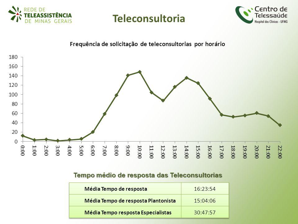 Tempo médio de resposta das Teleconsultorias