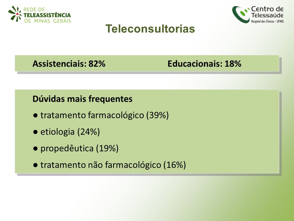Teleconsultorias Assistenciais: 82% Educacionais: 18%