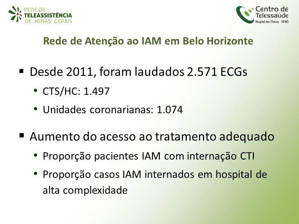 Rede de Atenção ao IAM em Belo Horizonte