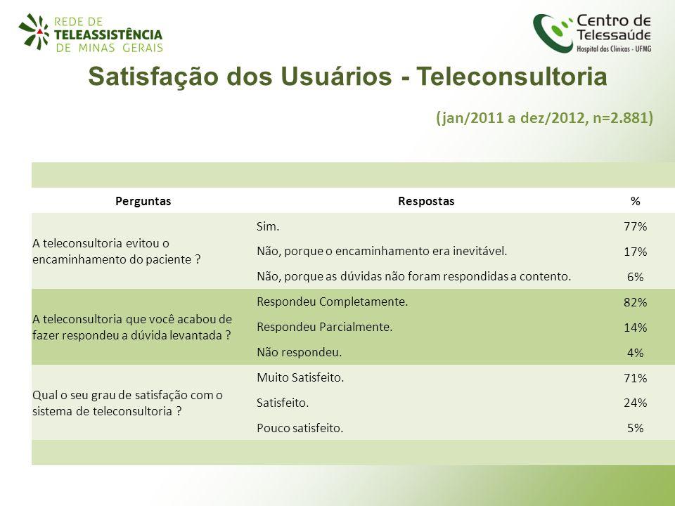 Satisfação dos Usuários - Teleconsultoria