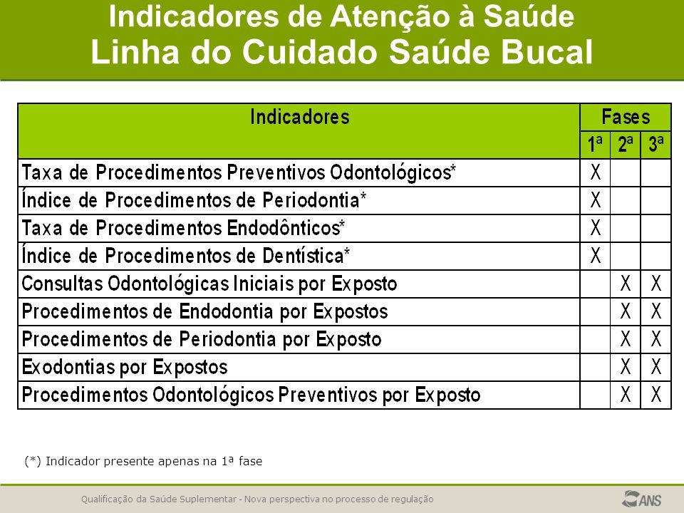 Indicadores de Atenção à Saúde Linha do Cuidado Saúde Bucal