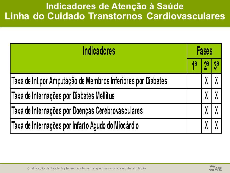 Linha do Cuidado Transtornos Cardiovasculares