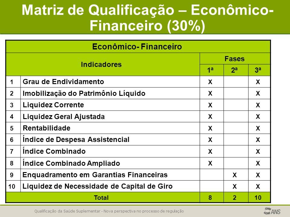 Matriz de Qualificação – Econômico-Financeiro (30%)