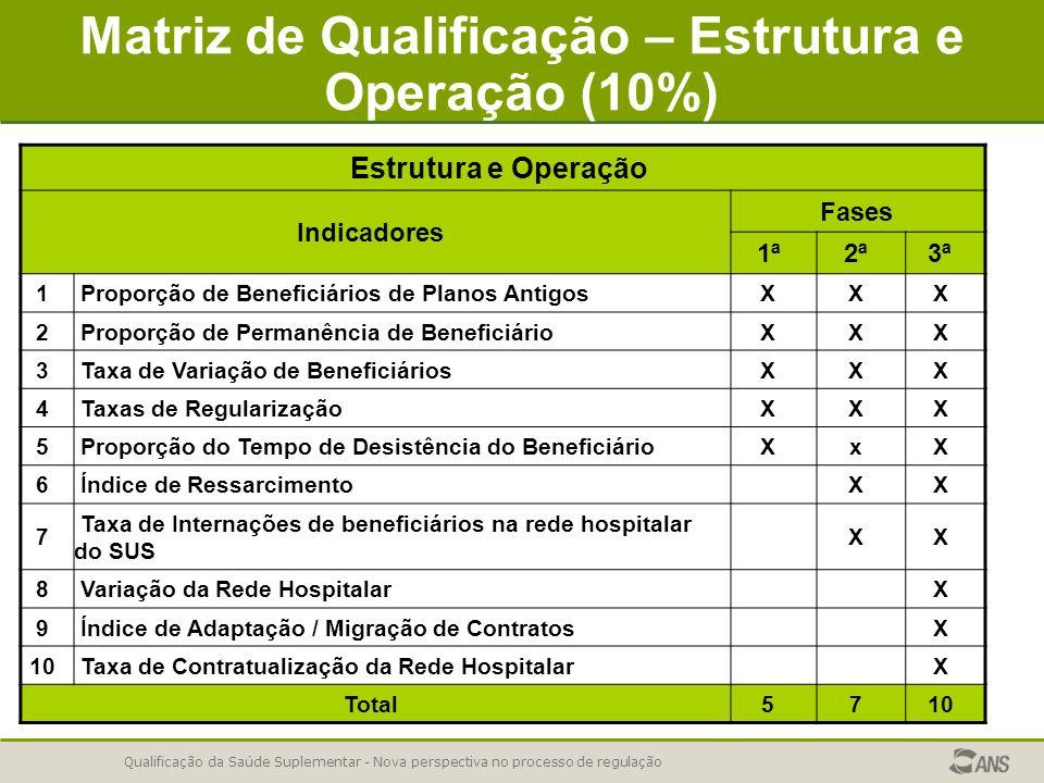 Matriz de Qualificação – Estrutura e Operação (10%)