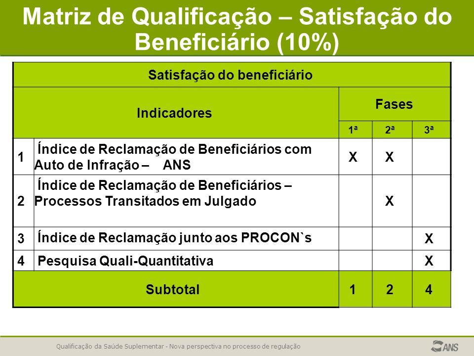 Matriz de Qualificação – Satisfação do Beneficiário (10%)