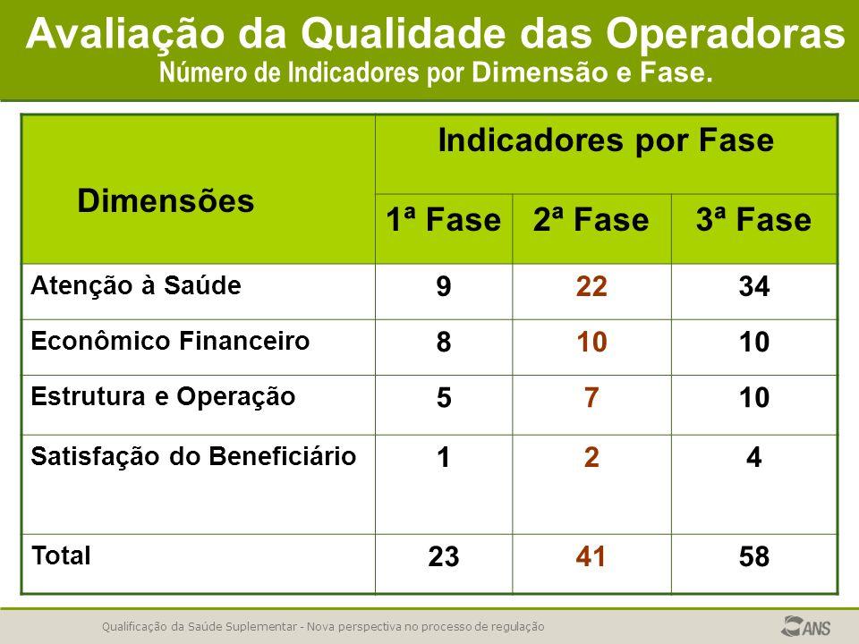 Avaliação da Qualidade das Operadoras Número de Indicadores por Dimensão e Fase.
