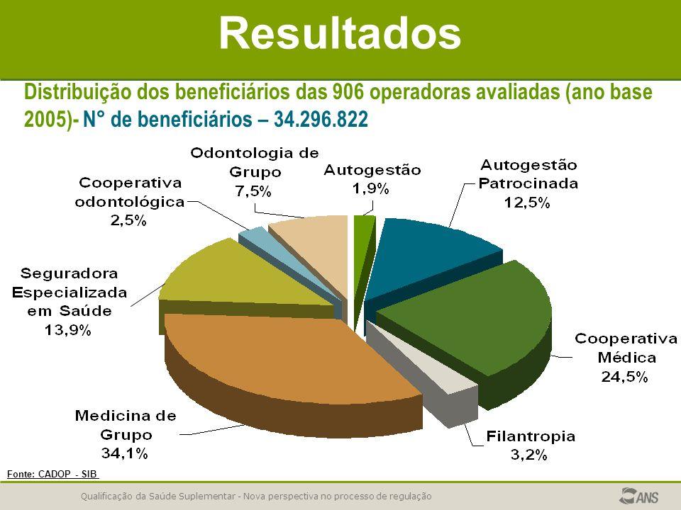 Resultados Distribuição dos beneficiários das 906 operadoras avaliadas (ano base 2005)- N° de beneficiários – 34.296.822.