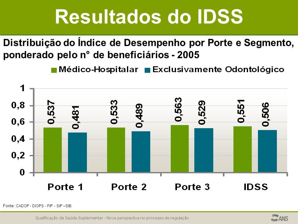 Resultados do IDSS Distribuição do Índice de Desempenho por Porte e Segmento, ponderado pelo n° de beneficiários - 2005.