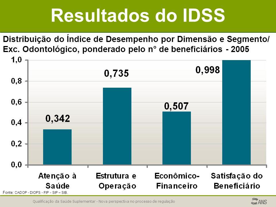 Resultados do IDSS Distribuição do Índice de Desempenho por Dimensão e Segmento/ Exc. Odontológico, ponderado pelo n° de beneficiários - 2005.