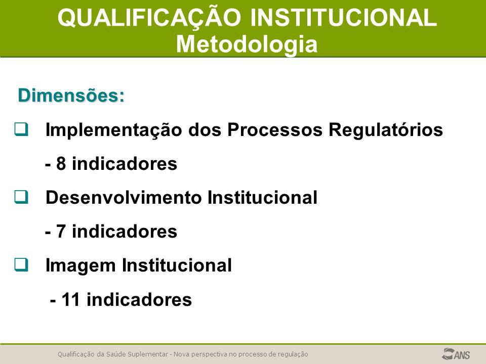 QUALIFICAÇÃO INSTITUCIONAL Metodologia