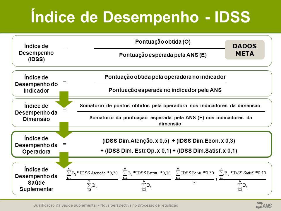 Índice de Desempenho - IDSS