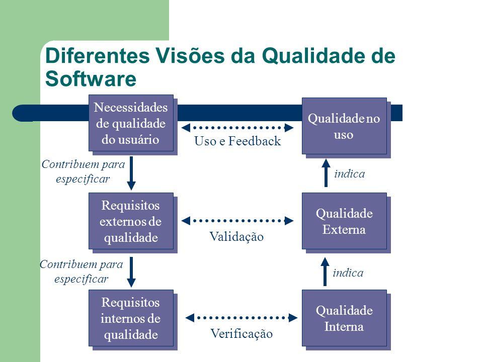 Diferentes Visões da Qualidade de Software