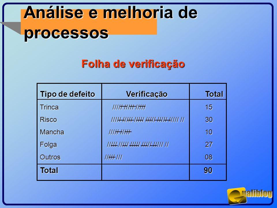 Análise e melhoria de processos Folha de verificação