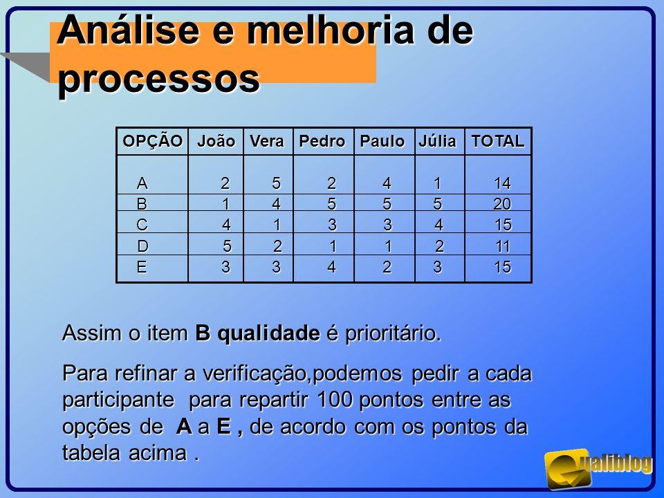 OPÇÃO João Vera Pedro Paulo Júlia TOTAL