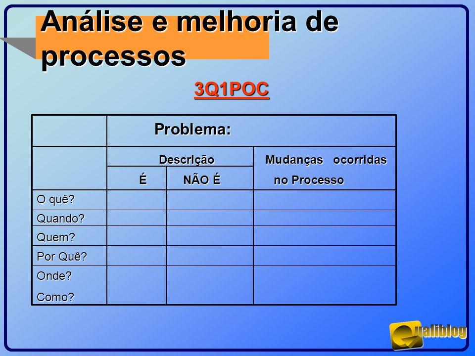 Análise e melhoria de processos 3Q1POC Problema: