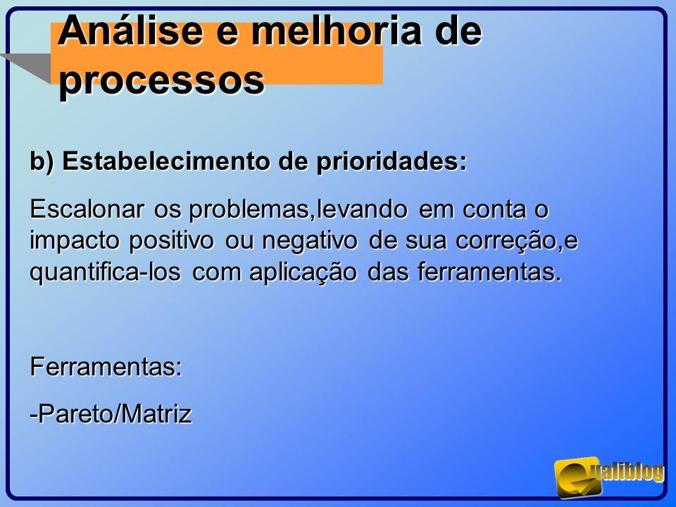 Análise e melhoria de processos b) Estabelecimento de prioridades: