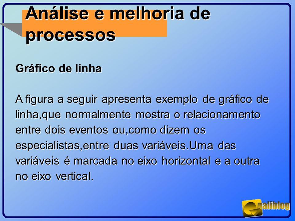Análise e melhoria de processos Gráfico de linha