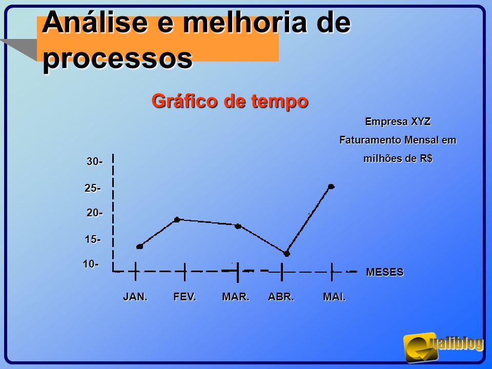 Análise e melhoria de processos Gráfico de tempo 30- 25- 20- 15- 10-