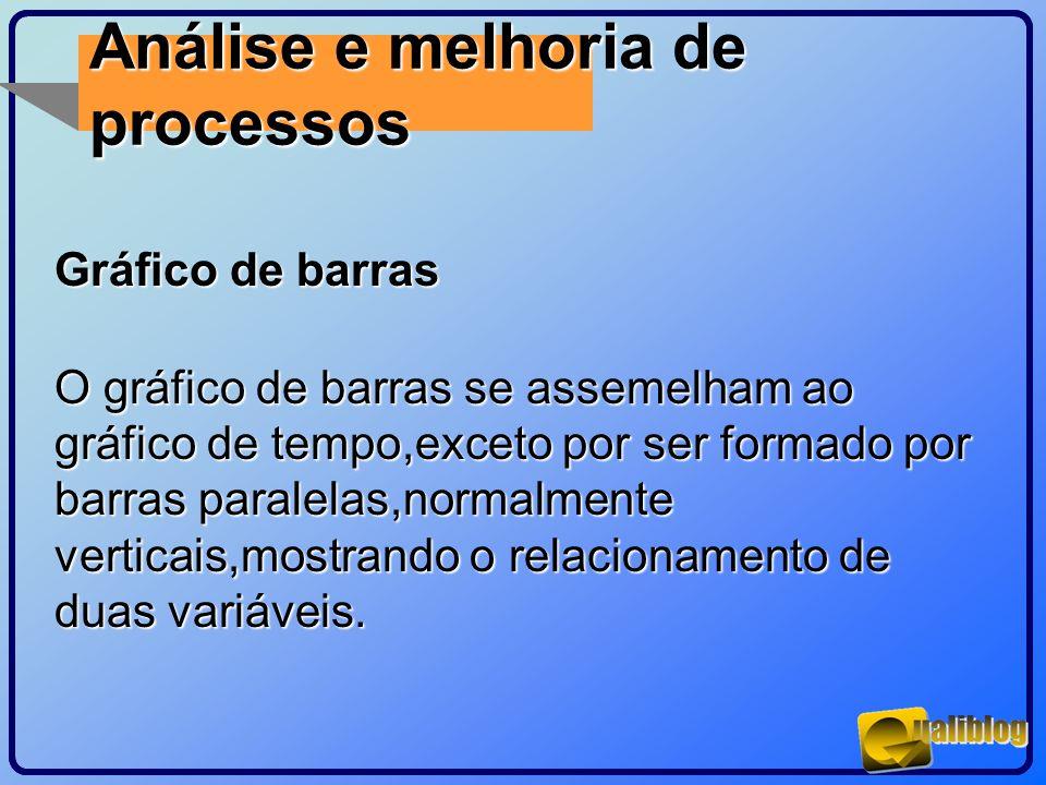 Análise e melhoria de processos Gráfico de barras