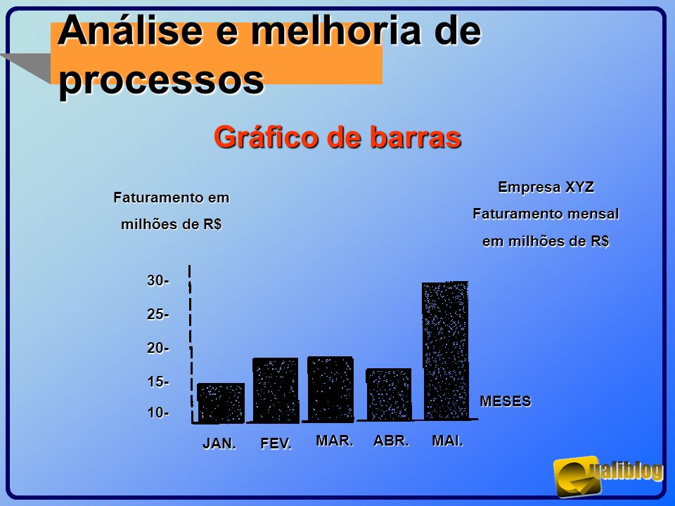 Análise e melhoria de processos Gráfico de barras Empresa XYZ