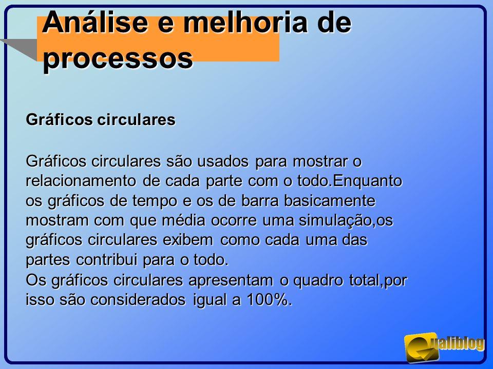 Análise e melhoria de processos Gráficos circulares