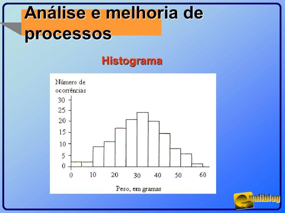 Análise e melhoria de processos Histograma